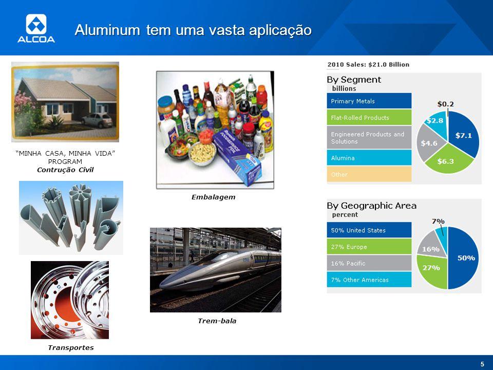 Aluminum tem uma vasta aplicação