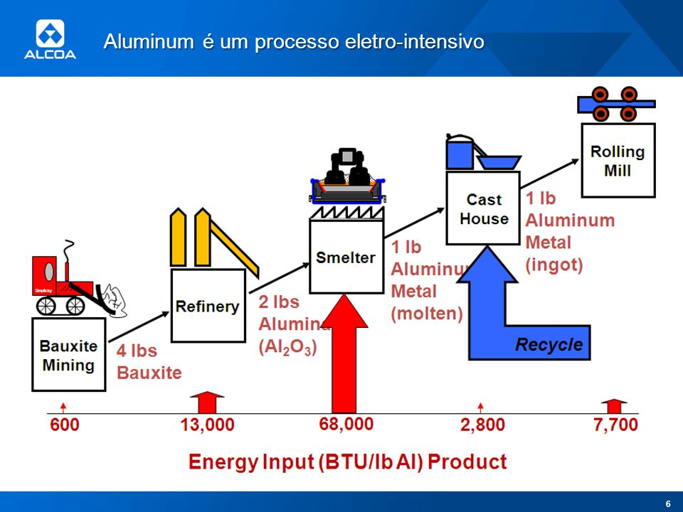 Aluminum é um processo eletro-intensivo