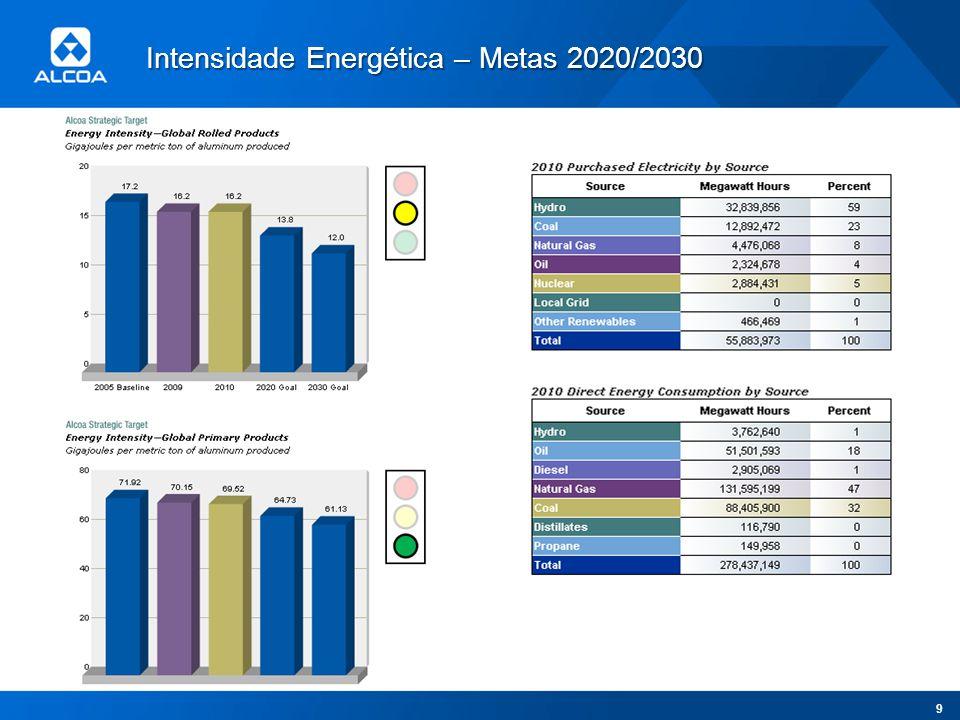 Intensidade Energética – Metas 2020/2030