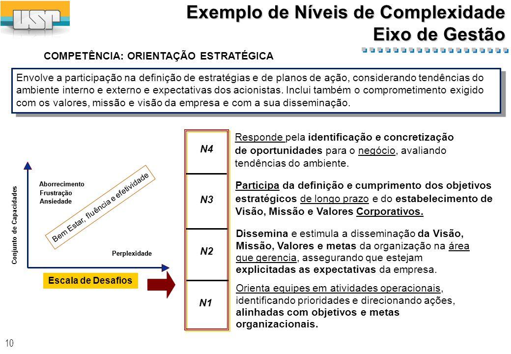 EXEMPLOS: Capacidades associadas aos Níveis de Complexidade