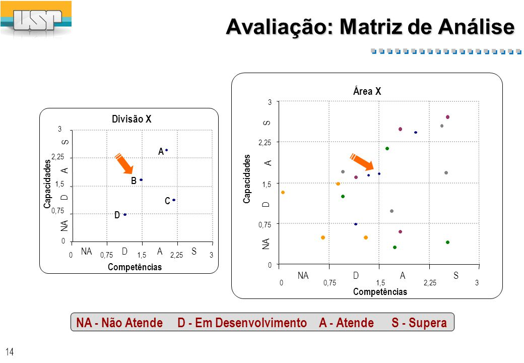 Exemplo de Matriz de Análise