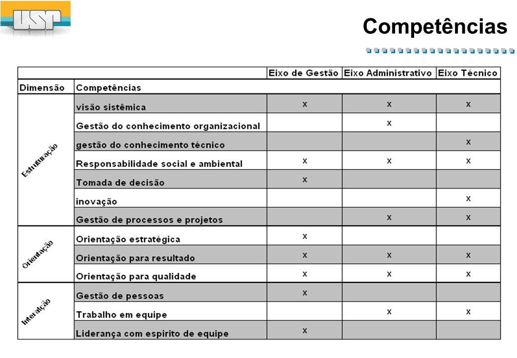 Requisitos de acesso Formação/experiência
