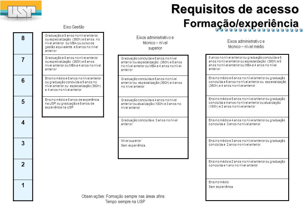 Requisitos de acesso Microinformática
