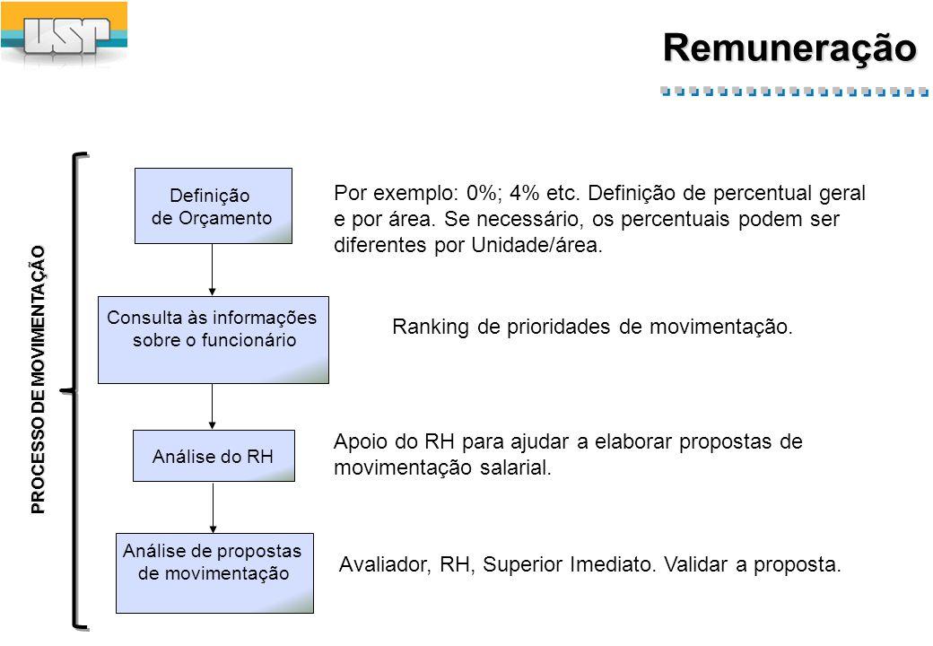 Tipos de Movimentação salarial