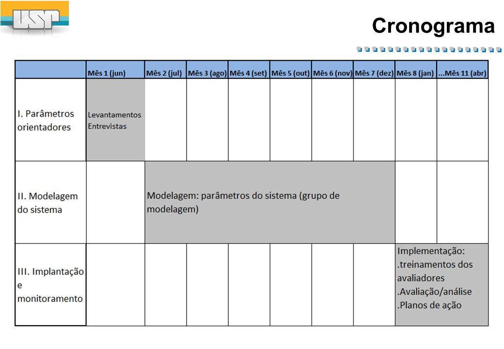 Tópicos Metodologia: grupos envolvidos. Cronograma. Resgate conceitual. Apresentação dos workshops.