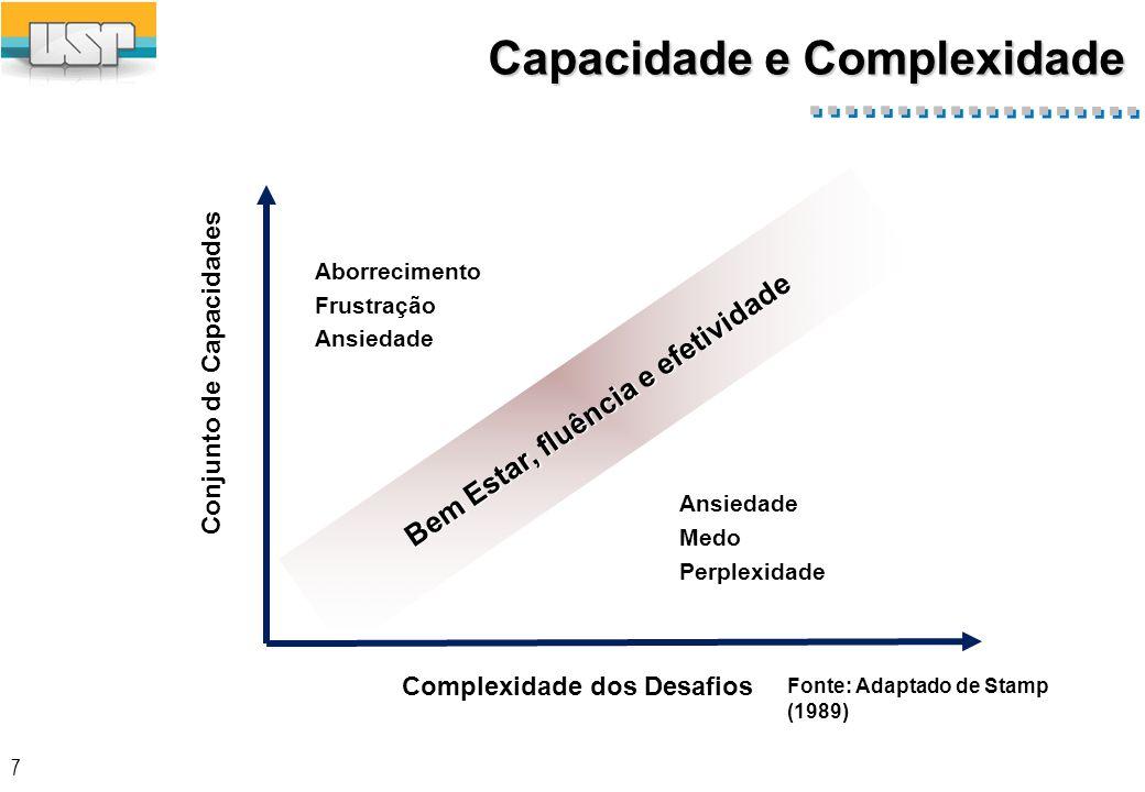 Eixos de Carreira Espaços Ocupacionais e Níveis de Complexidade