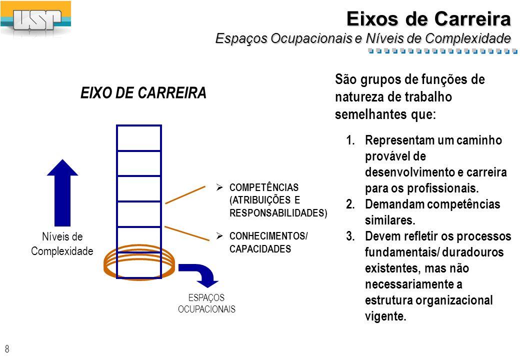 Exemplo detalhamento da Competência em Níveis de Complexidade