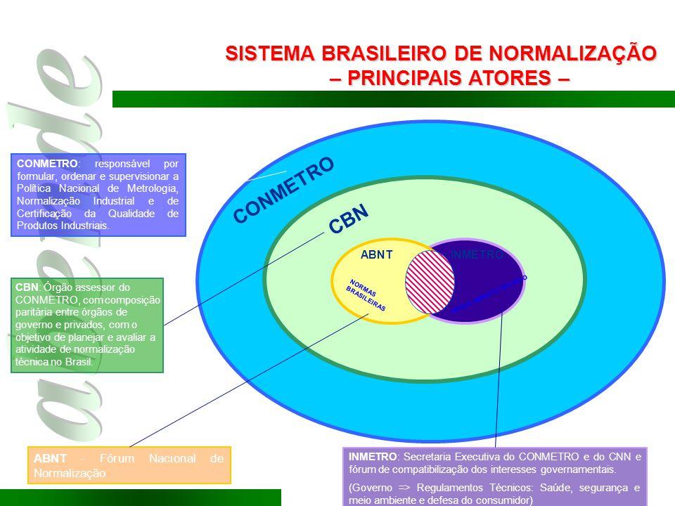 SISTEMA BRASILEIRO DE NORMALIZAÇÃO – PRINCIPAIS ATORES –