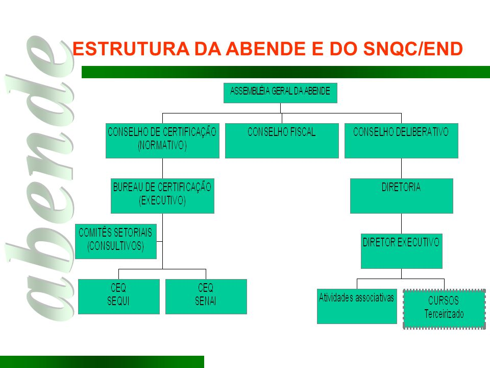 ESTRUTURA DA ABENDE E DO SNQC/END
