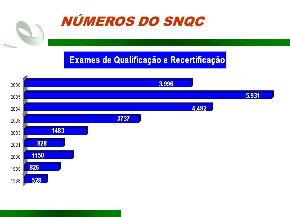 (-) Exames Teóricos Aplicados pelo BC
