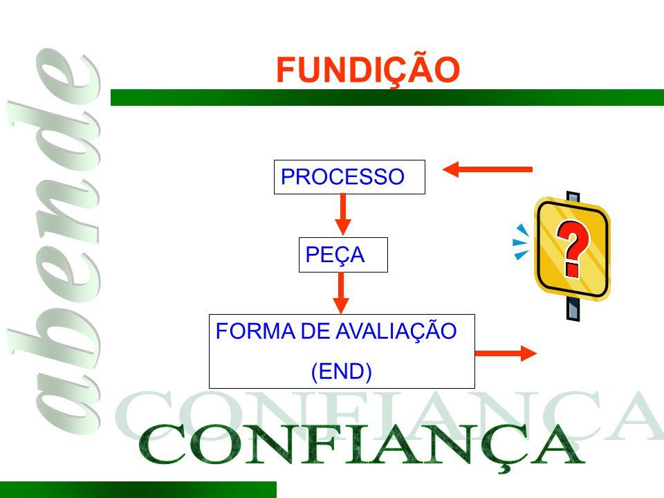 FUNDIÇÃO PROCESSO PEÇA FORMA DE AVALIAÇÃO (END) CONFIANÇA CONFIANÇA