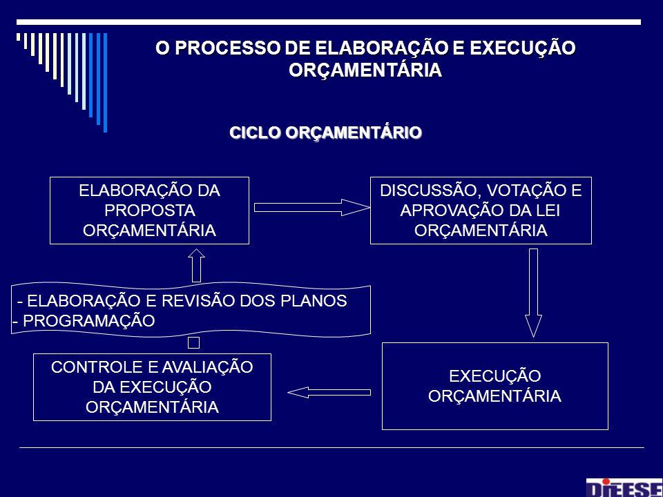 O PROCESSO DE ELABORAÇÃO E EXECUÇÃO ORÇAMENTÁRIA