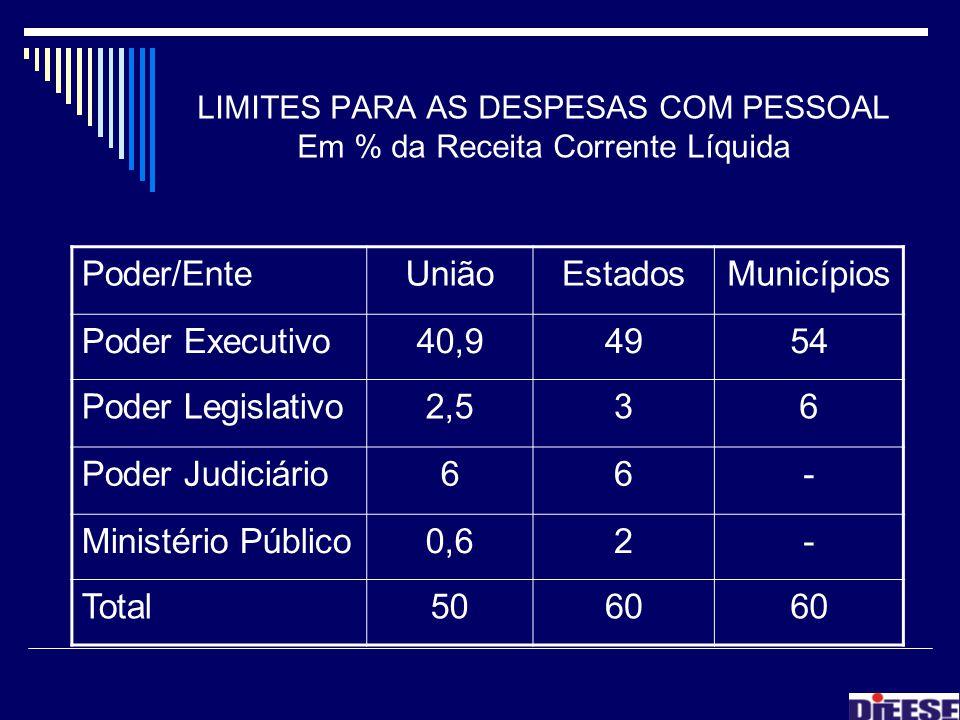 LIMITES PARA AS DESPESAS COM PESSOAL Em % da Receita Corrente Líquida