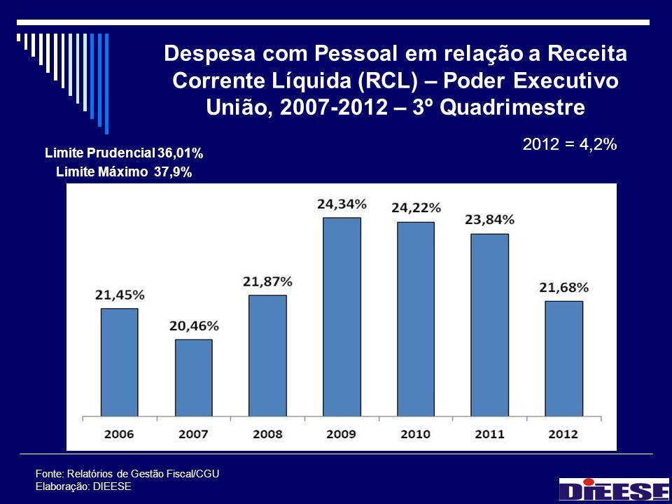 Despesa com Pessoal em relação a Receita Corrente Líquida (RCL) – Poder Executivo União, 2007-2012 – 3º Quadrimestre