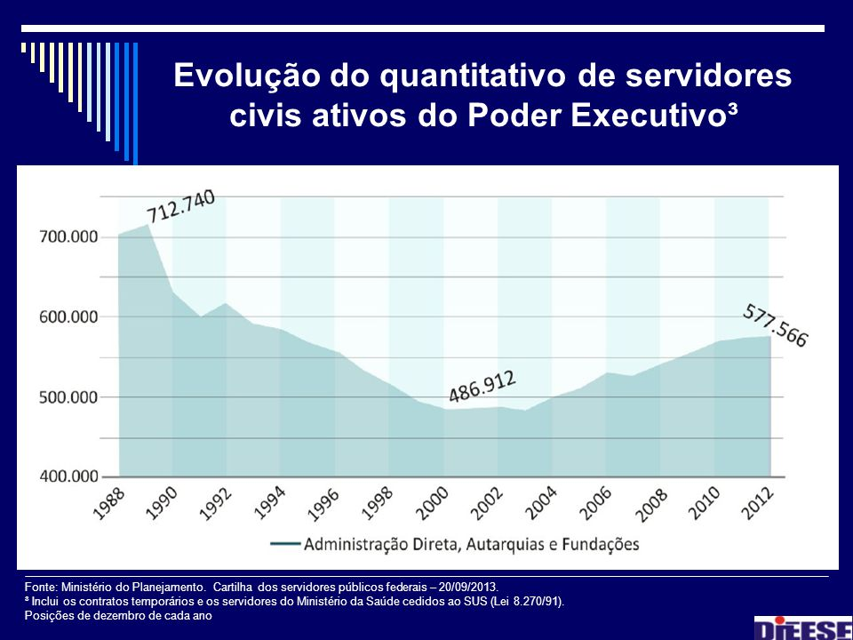 Evolução do quantitativo de servidores civis ativos do Poder Executivo³