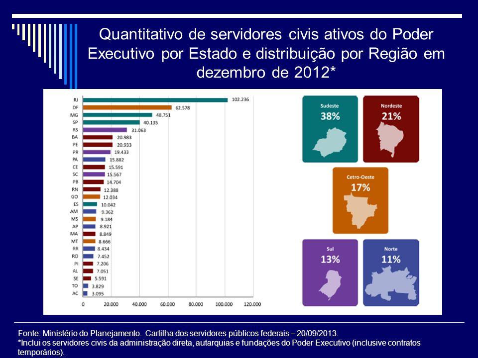 Quantitativo de servidores civis ativos do Poder Executivo por Estado e distribuição por Região em dezembro de 2012*
