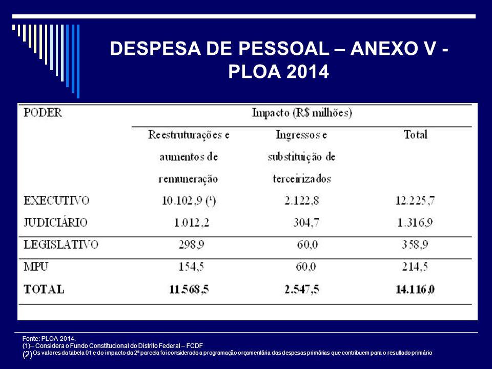 DESPESA DE PESSOAL – ANEXO V - PLOA 2014