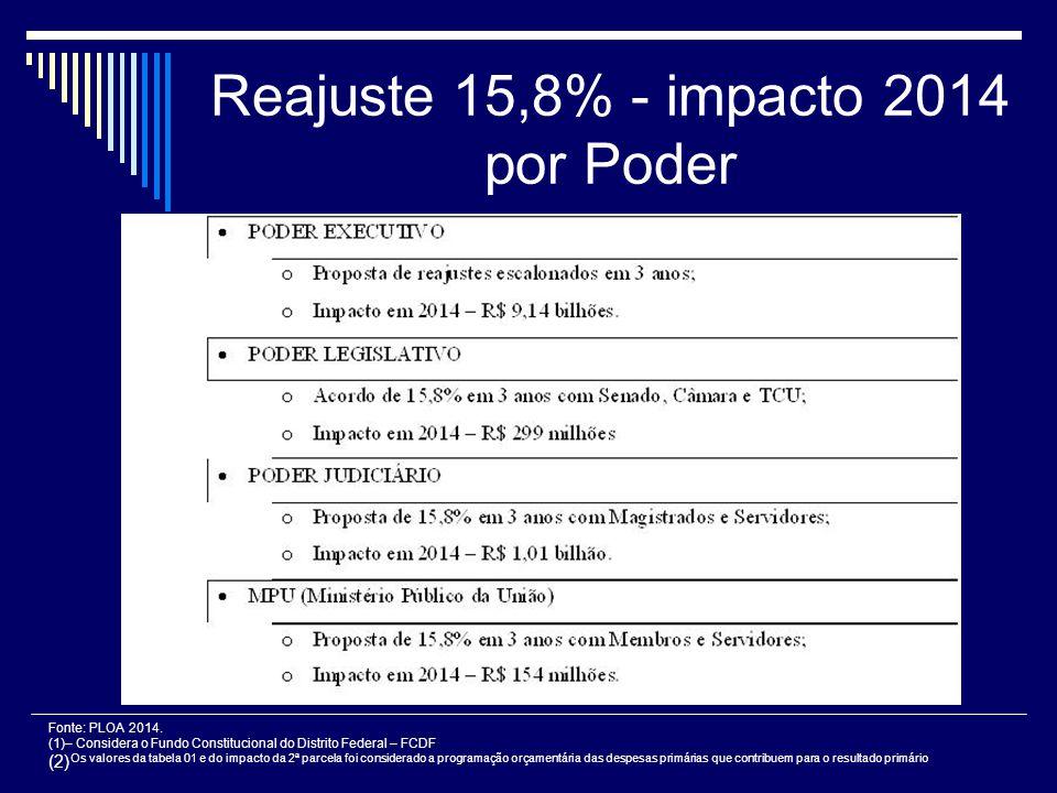 Reajuste 15,8% - impacto 2014 por Poder