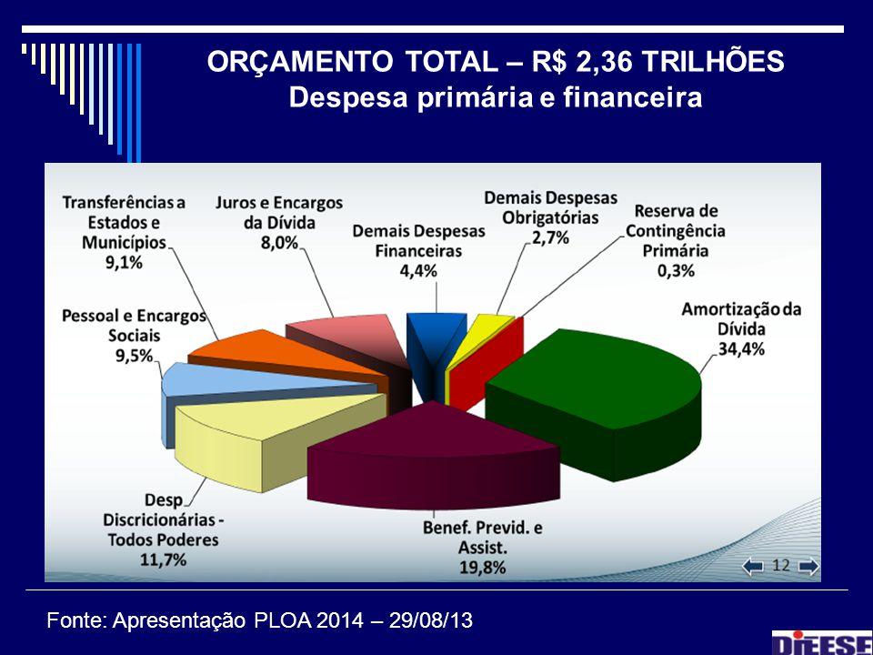 ORÇAMENTO TOTAL – R$ 2,36 TRILHÕES Despesa primária e financeira