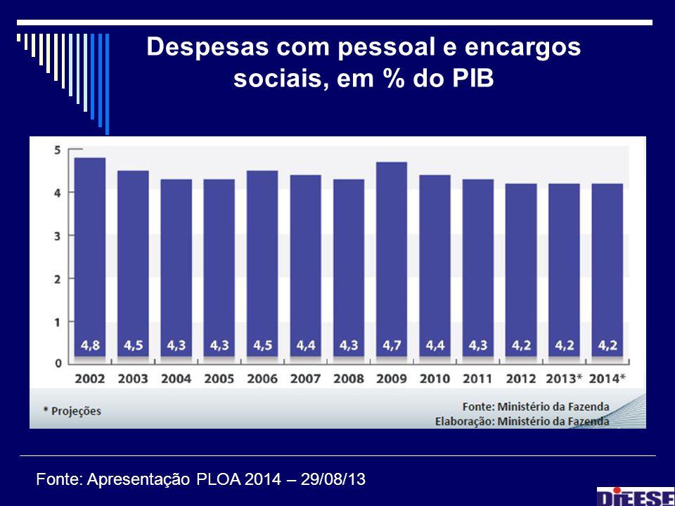 Despesas com pessoal e encargos sociais, em % do PIB