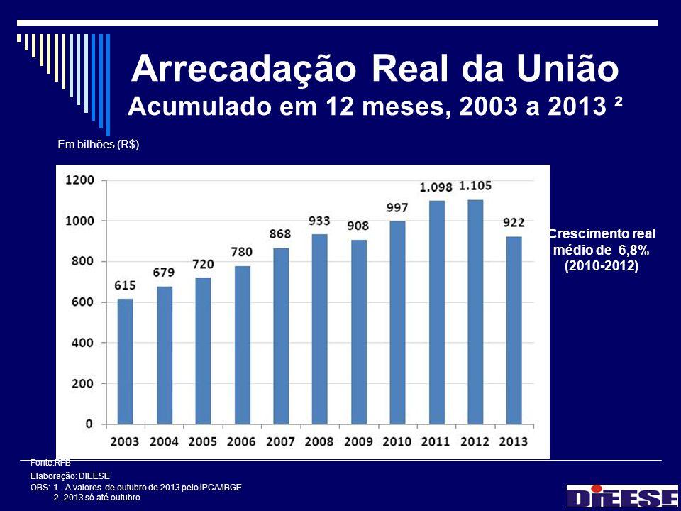 Arrecadação Real da União Acumulado em 12 meses, 2003 a 2013 ²