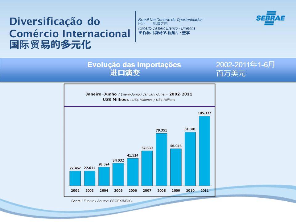 Diversificação do Comércio Internacional国际贸易的多元化