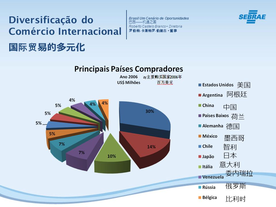 Diversificação do Comércio Internacional 国际贸易的多元化