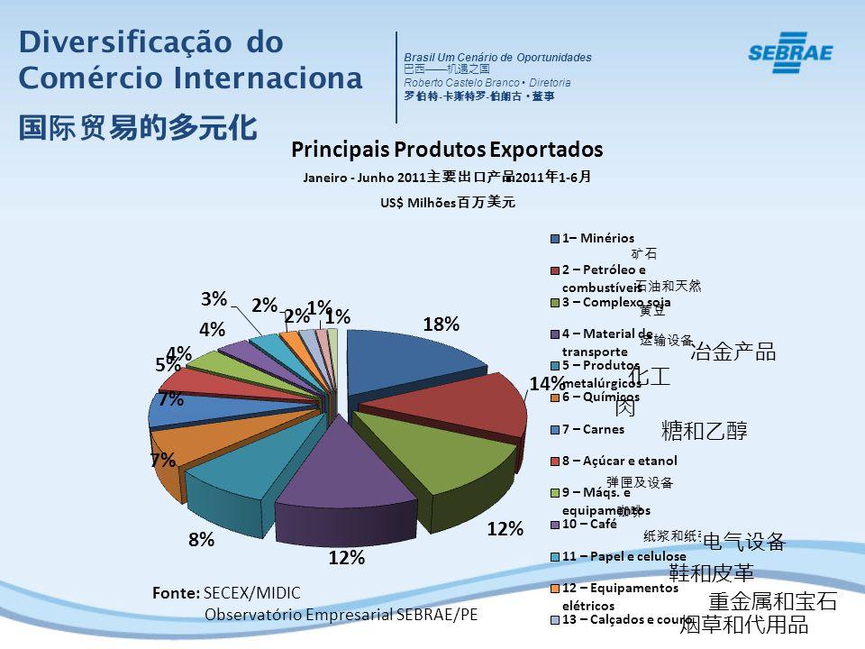 Diversificação do Comércio Internaciona 国际贸易的多元化