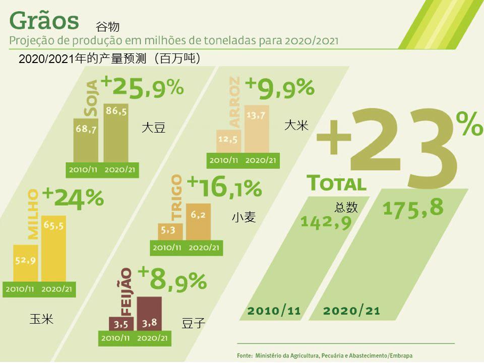 谷物 2020/2021年的产量预测(百万吨) 大豆 大米 总数 小麦 玉米 豆子