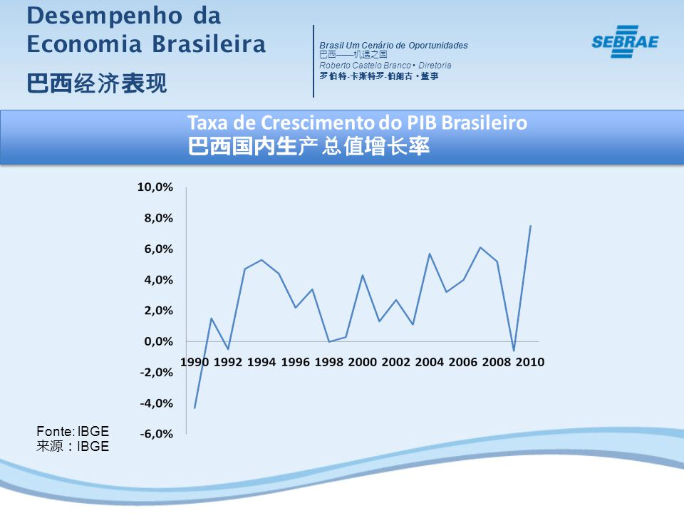 Desempenho da Economia Brasileira 巴西经济表现