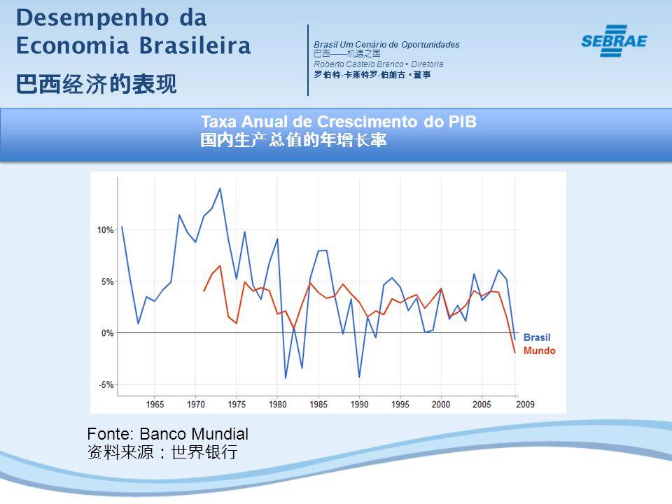 Desempenho da Economia Brasileira 巴西经济的表现