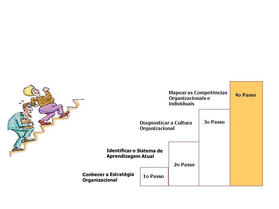 4o Passo Mapear as Competências Organizacionais e individuais. Conhecer a Estratégia Organizacional.
