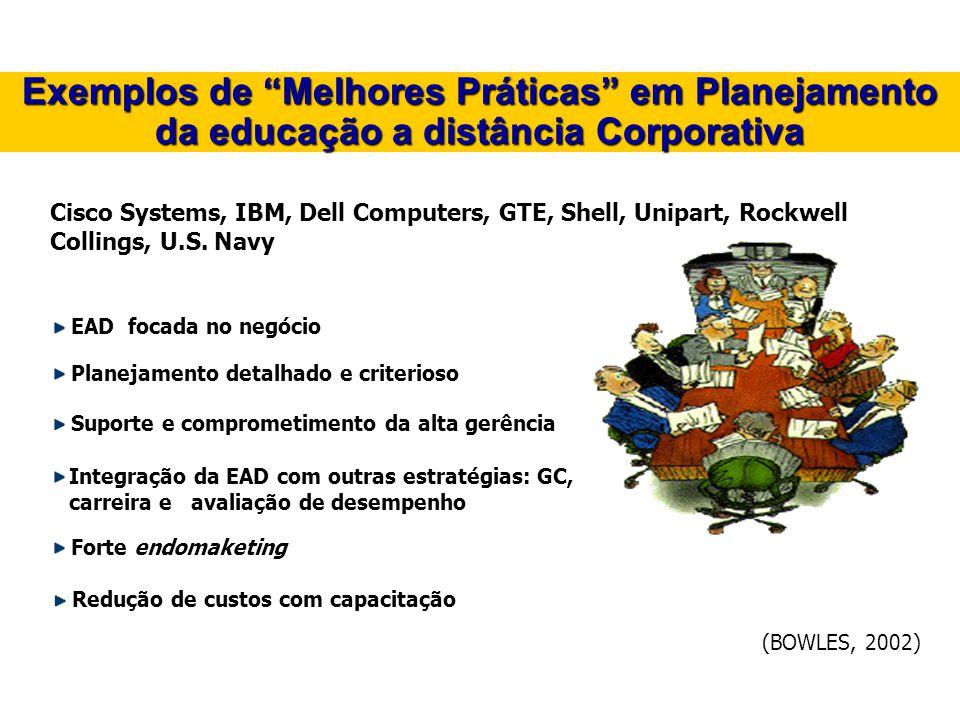 Exemplos de Melhores Práticas em Planejamento da educação a distância Corporativa