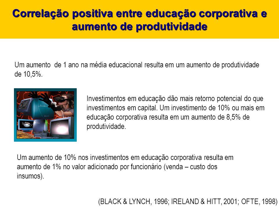 Correlação positiva entre educação corporativa e aumento de produtividade