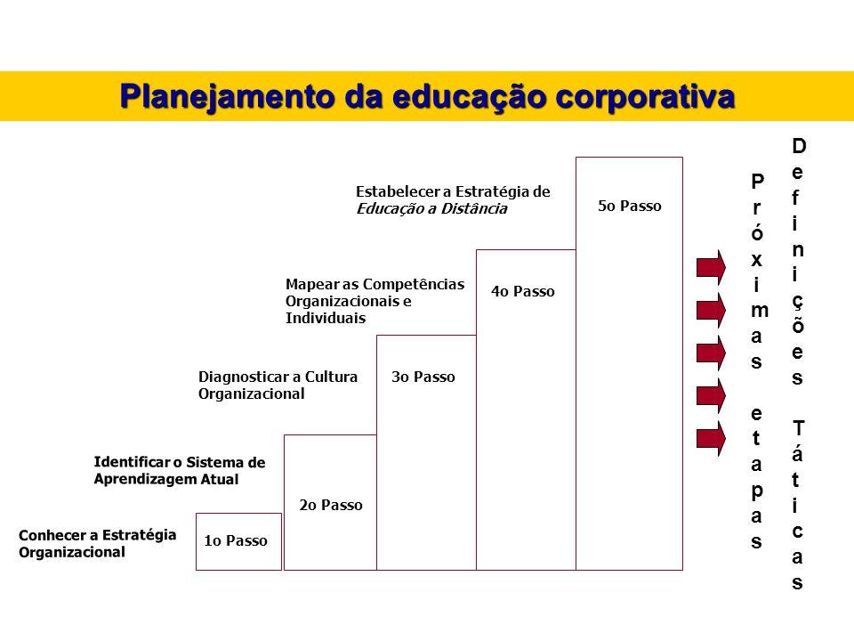 Planejamento da educação corporativa