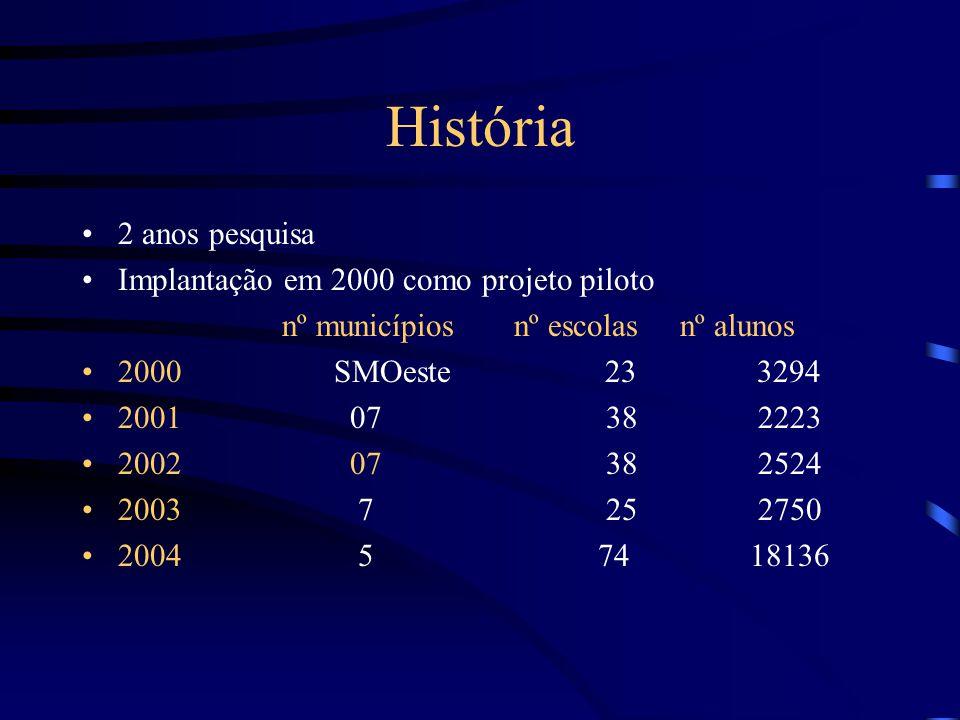 História 2 anos pesquisa Implantação em 2000 como projeto piloto