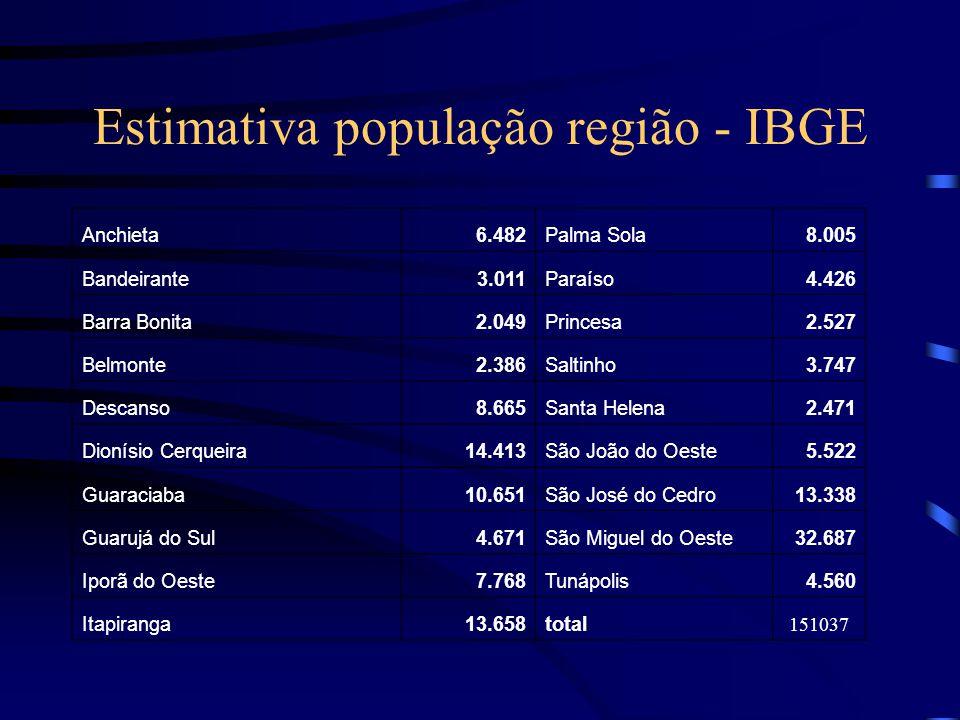 Estimativa população região - IBGE
