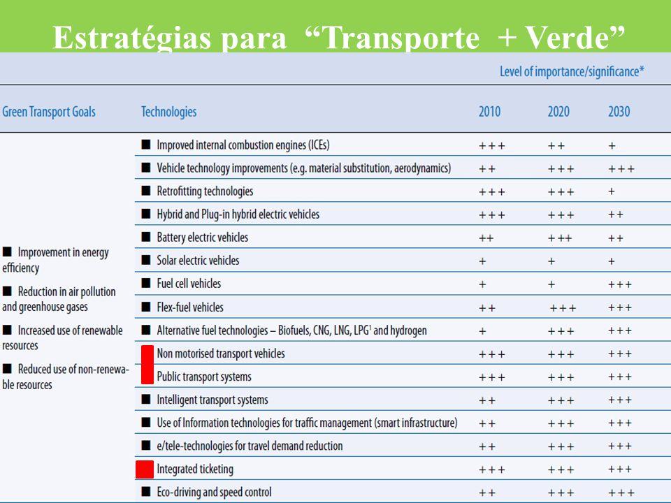 Estratégias para Transporte + Verde