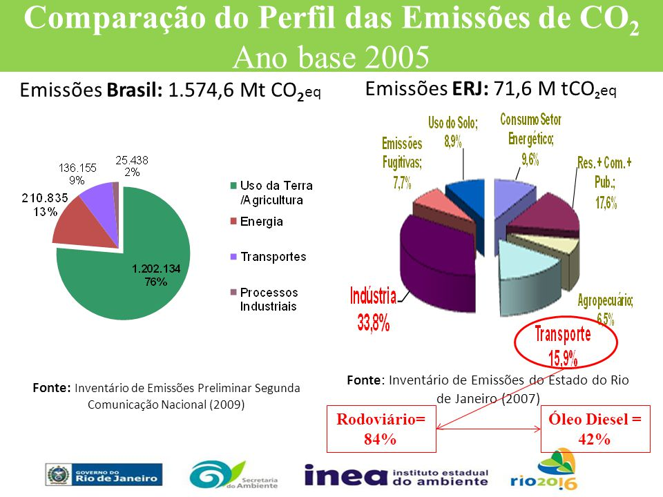 Comparação do Perfil das Emissões de CO2 Ano base 2005