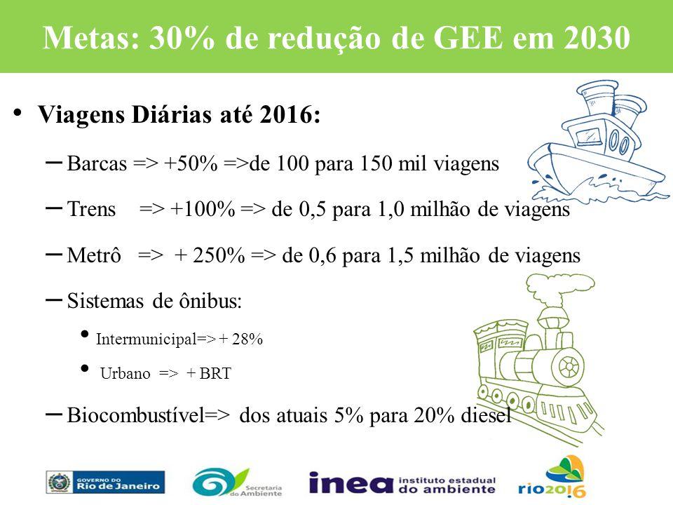Metas: 30% de redução de GEE em 2030