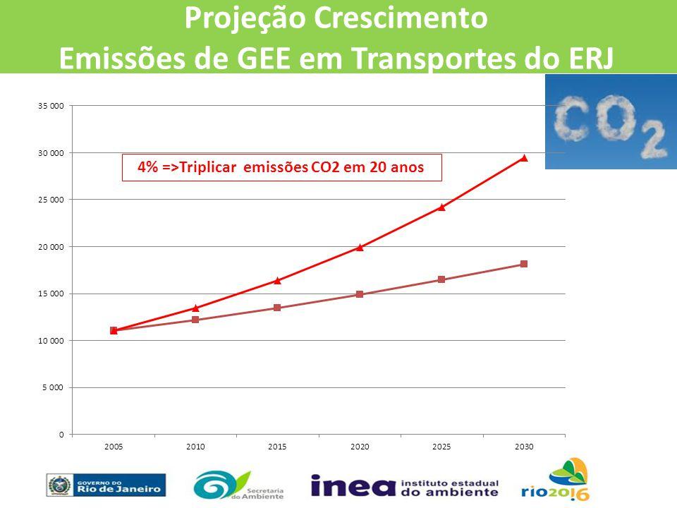 Projeção Crescimento Emissões de GEE em Transportes do ERJ