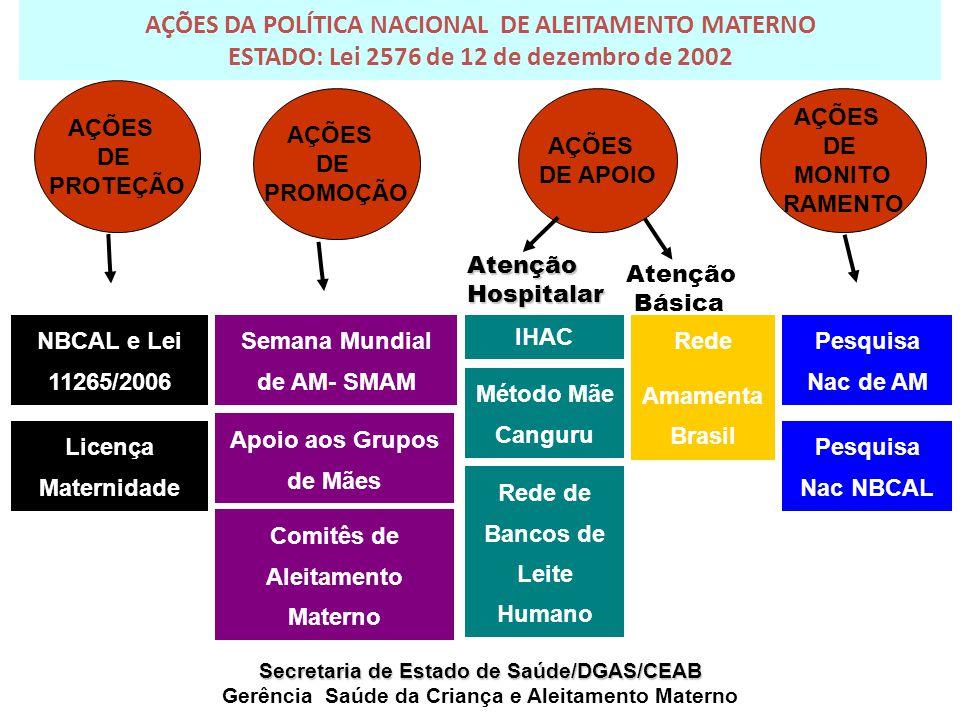 AÇÕES DA POLÍTICA NACIONAL DE ALEITAMENTO MATERNO ESTADO: Lei 2576 de 12 de dezembro de 2002