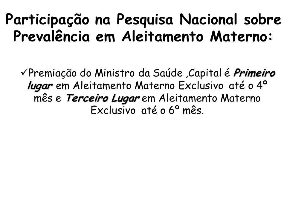 Participação na Pesquisa Nacional sobre Prevalência em Aleitamento Materno:
