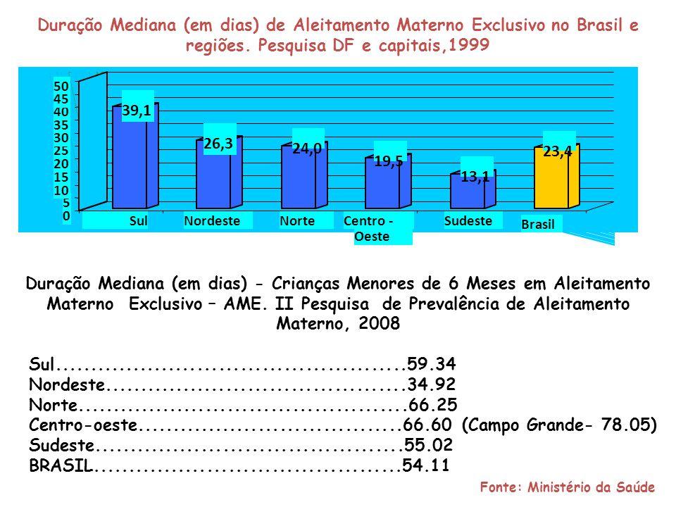 Fonte: Ministério da Saúde