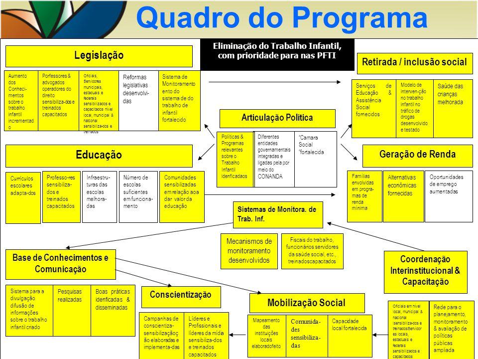 Quadro do Programa Educação Legislação Retirada / inclusão social