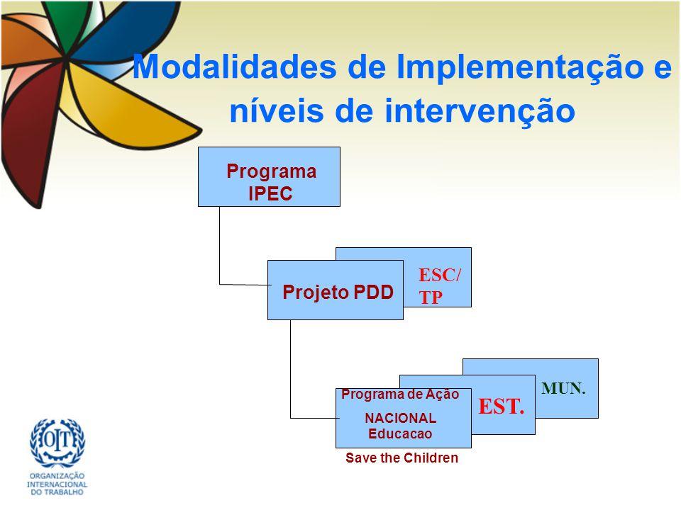 Modalidades de Implementação e níveis de intervenção