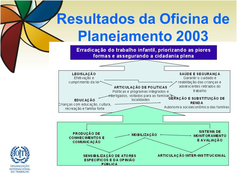 Resultados da Oficina de Planejamento 2003