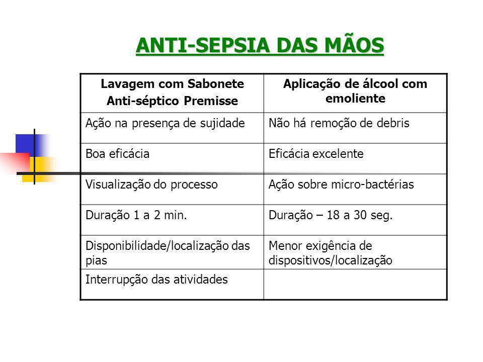 Anti-séptico Premisse Aplicação de álcool com emoliente