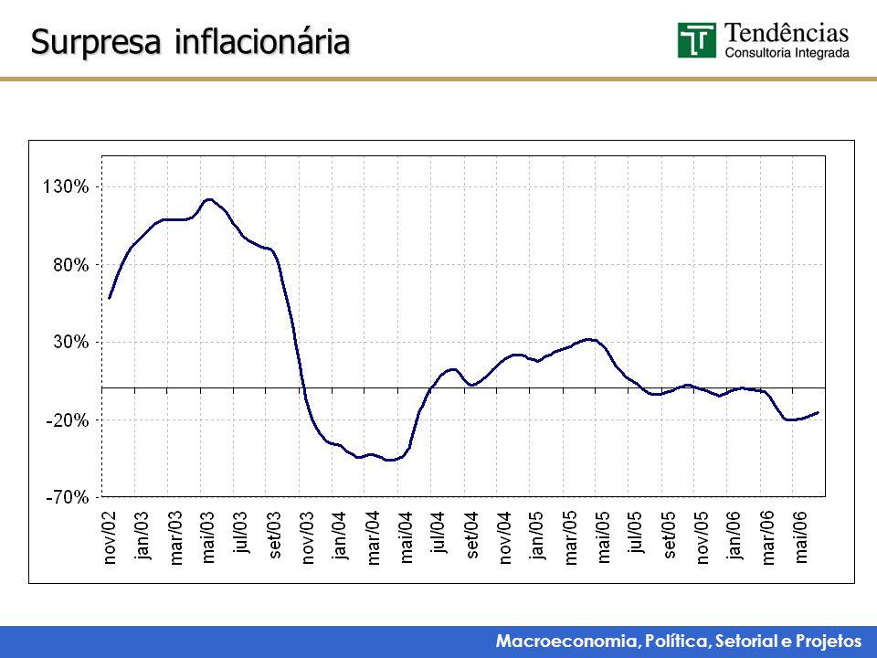 Surpresa inflacionária