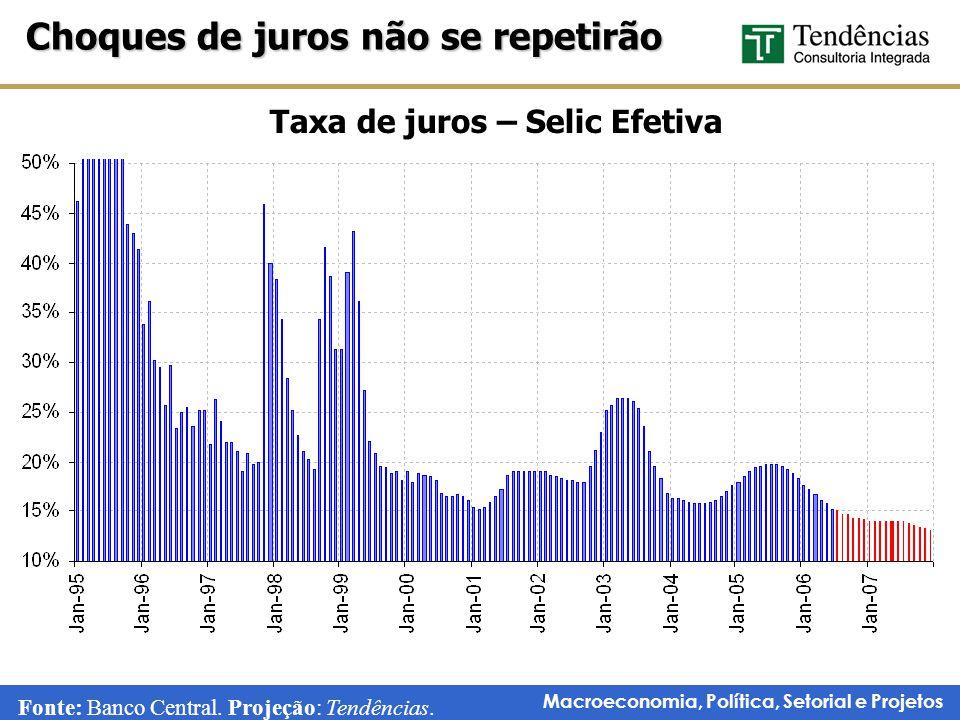 Taxa de juros – Selic Efetiva